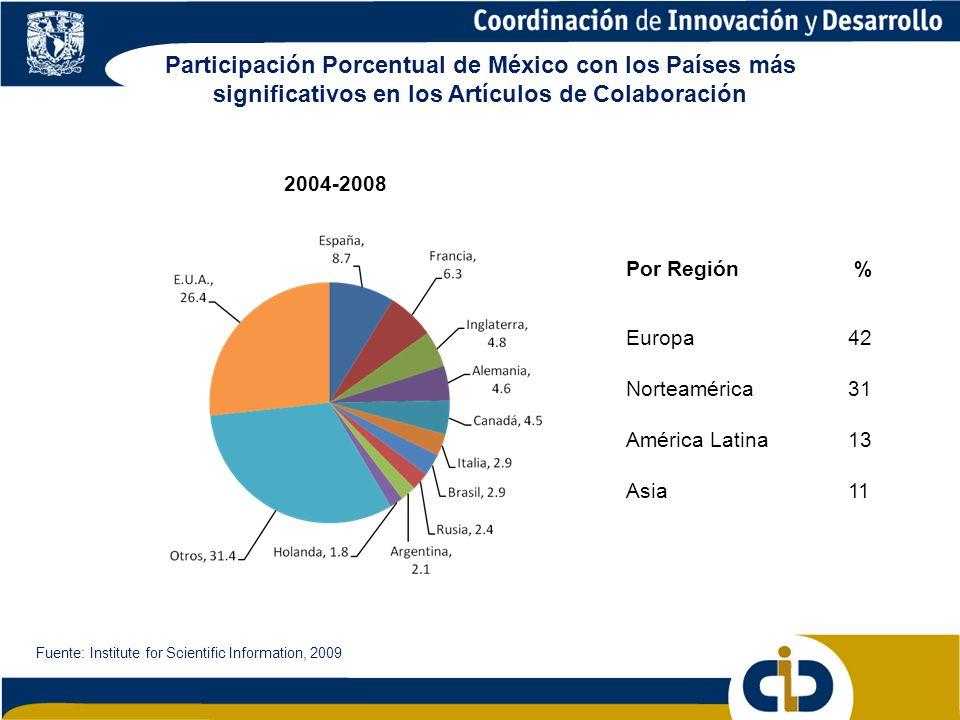 Participación Porcentual de México con los Países más