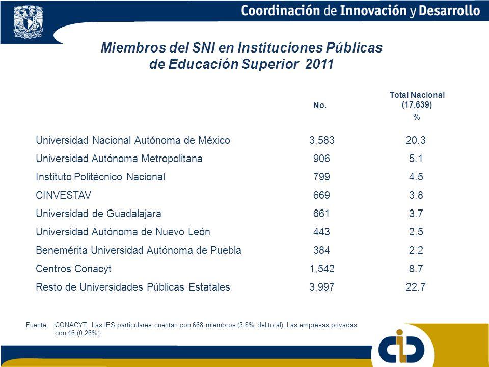 Miembros del SNI en Instituciones Públicas de Educación Superior 2011