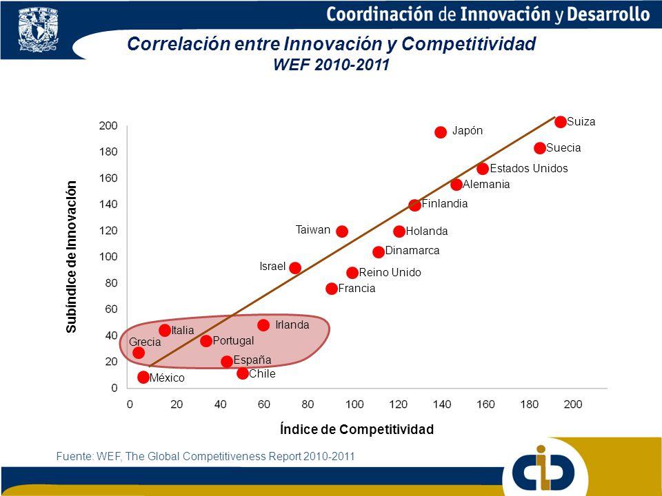 Correlación entre Innovación y Competitividad