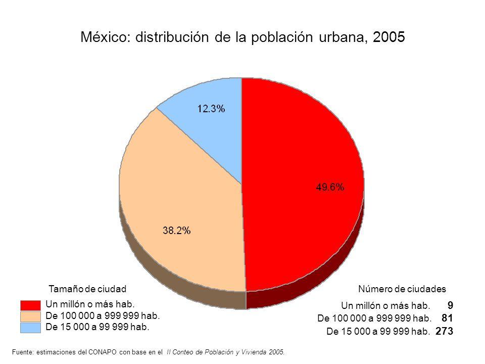 México: distribución de la población urbana, 2005