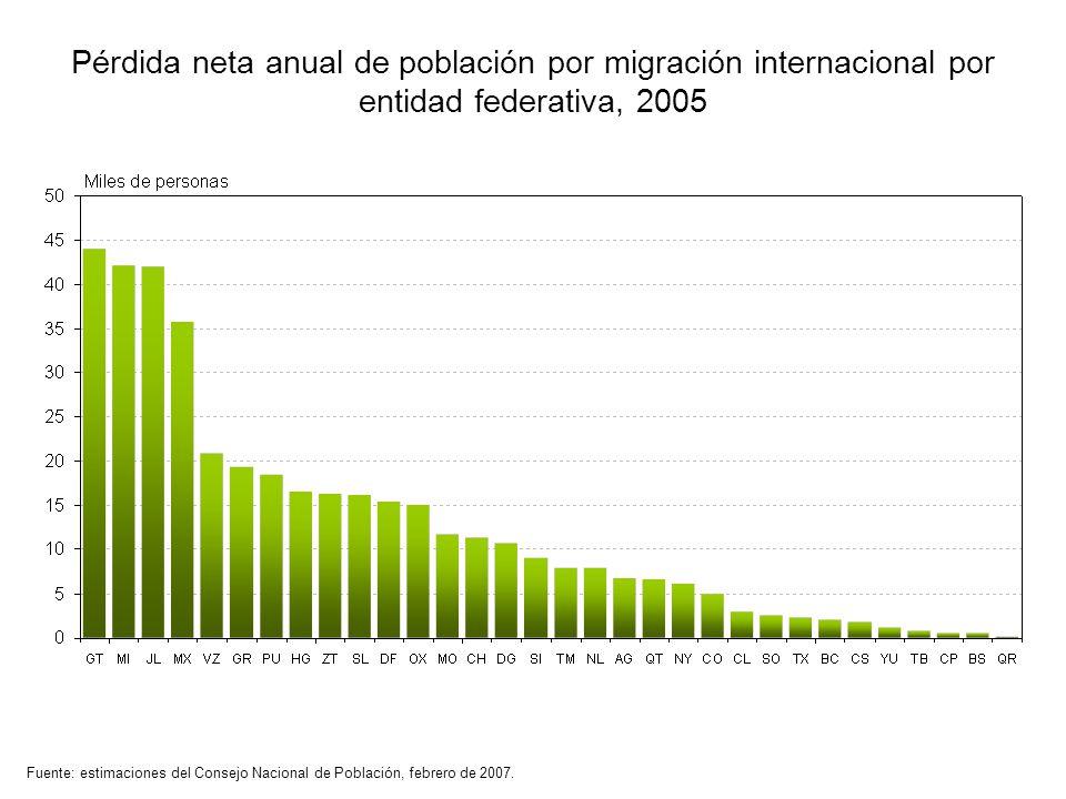 Pérdida neta anual de población por migración internacional por entidad federativa, 2005