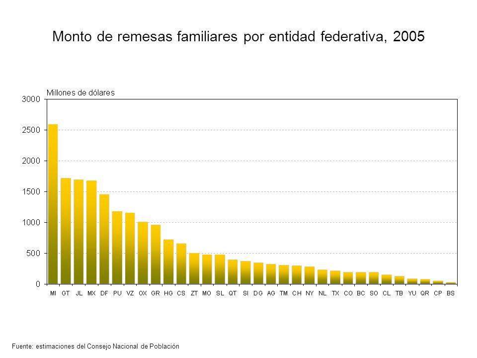 Monto de remesas familiares por entidad federativa, 2005