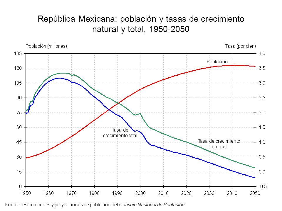 República Mexicana: población y tasas de crecimiento natural y total, 1950-2050