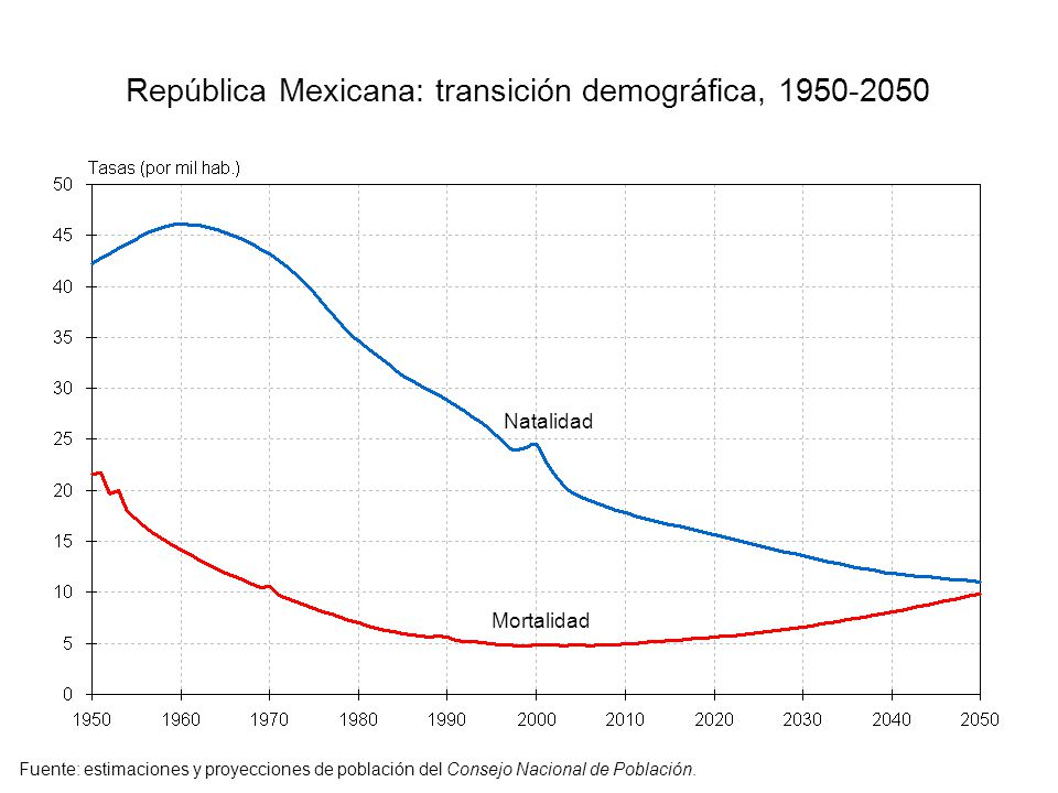 República Mexicana: transición demográfica, 1950-2050