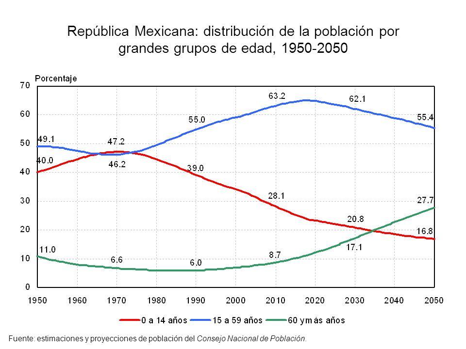 República Mexicana: distribución de la población por grandes grupos de edad, 1950-2050