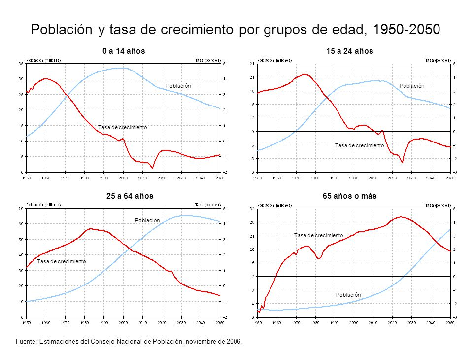 Población y tasa de crecimiento por grupos de edad, 1950-2050