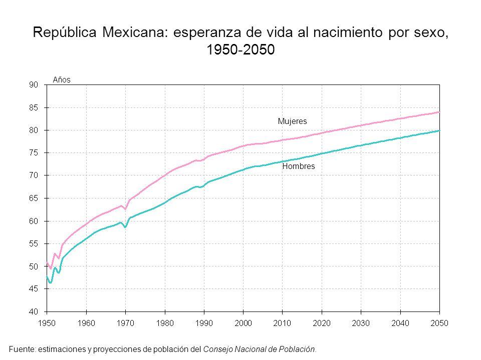 República Mexicana: esperanza de vida al nacimiento por sexo, 1950-2050