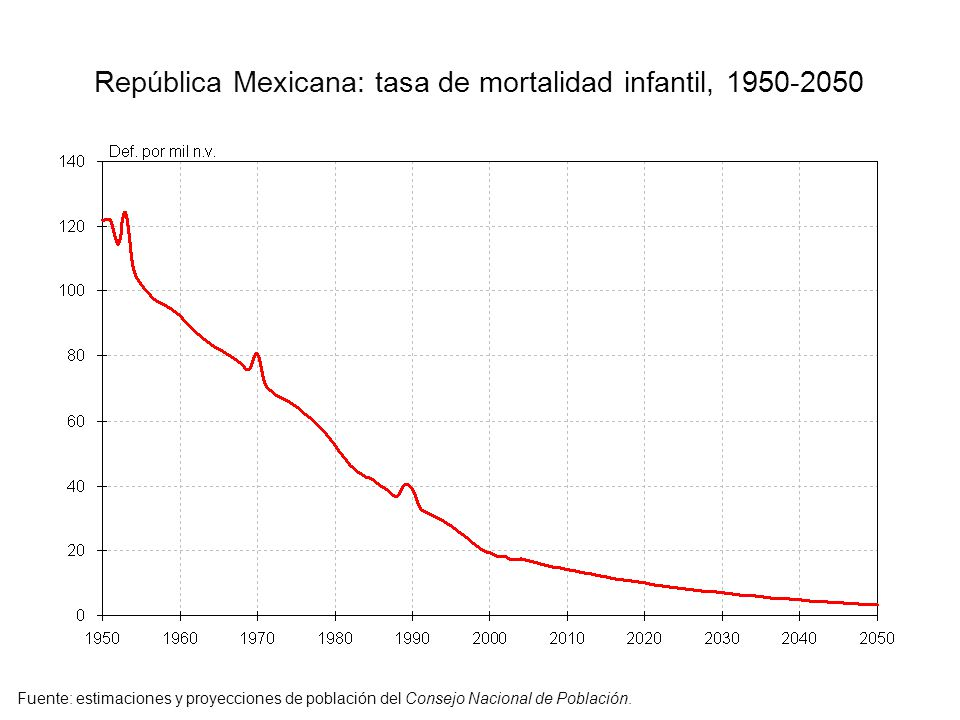 República Mexicana: tasa de mortalidad infantil, 1950-2050