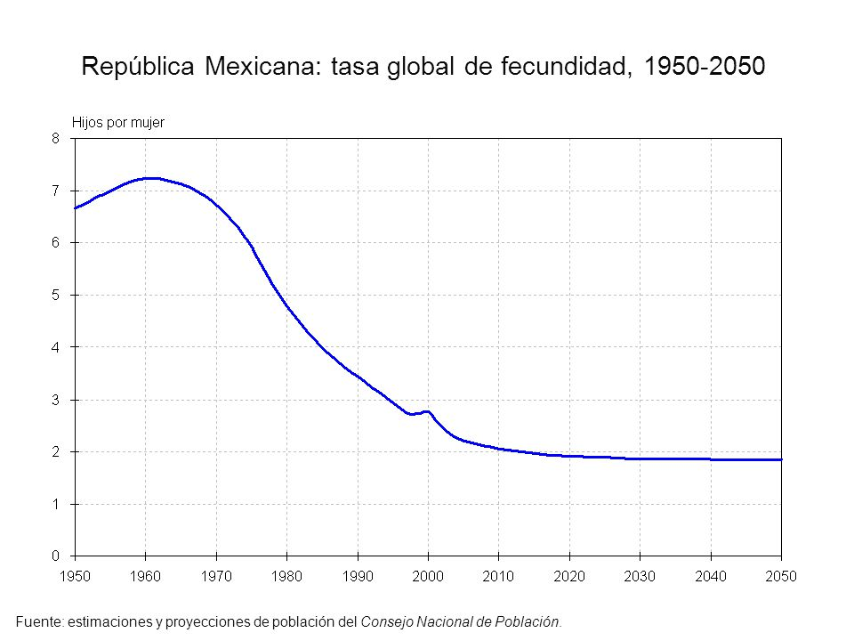 República Mexicana: tasa global de fecundidad, 1950-2050