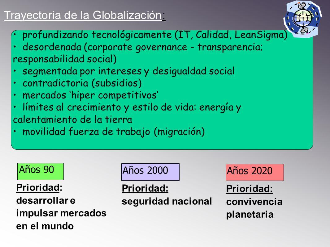 Trayectoria de la Globalización: