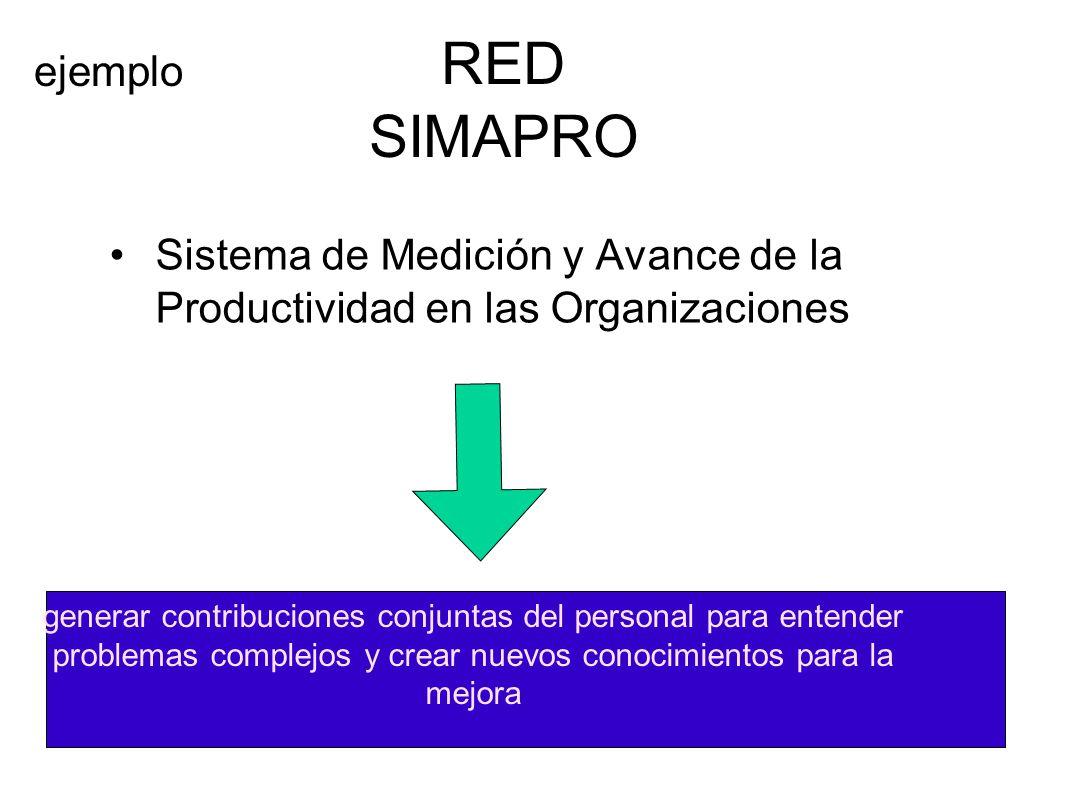 RED SIMAPRO ejemplo. Sistema de Medición y Avance de la Productividad en las Organizaciones.