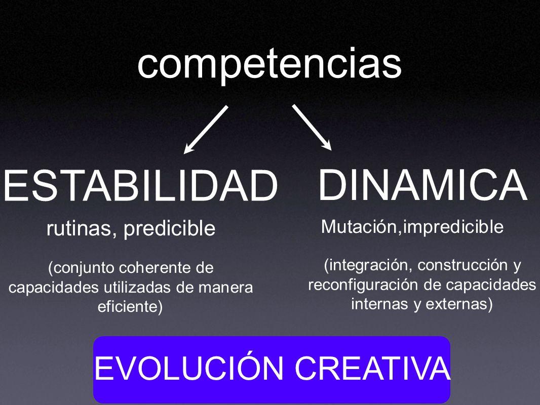 competencias ESTABILIDAD DINAMICA EVOLUCIÓN CREATIVA