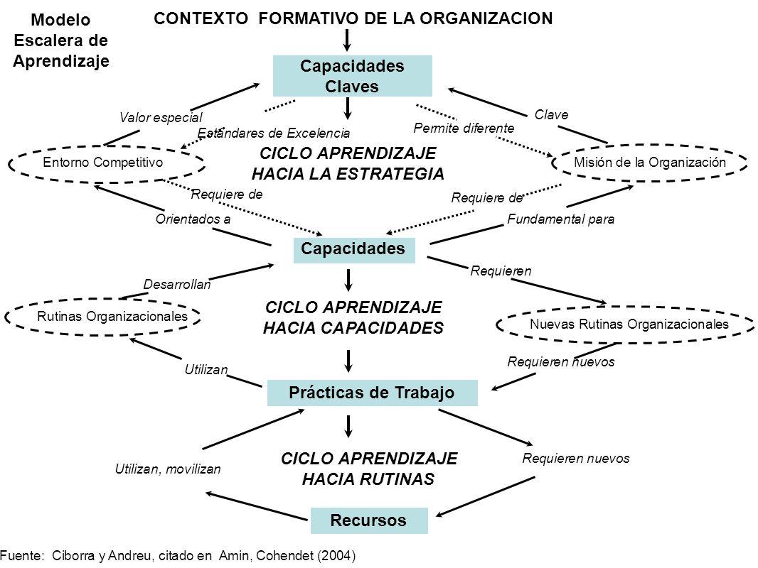 Escalera de Aprendizaje CONTEXTO FORMATIVO DE LA ORGANIZACION