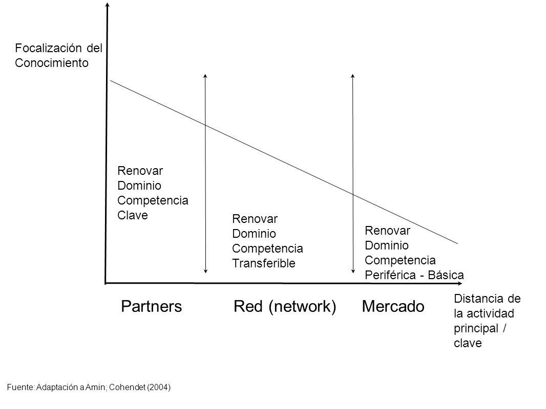 Partners Red (network) Mercado Focalización del Conocimiento Renovar