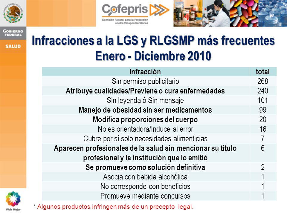Infracciones a la LGS y RLGSMP más frecuentes Enero - Diciembre 2010