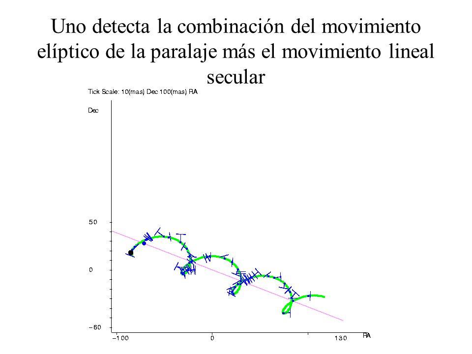 Uno detecta la combinación del movimiento elíptico de la paralaje más el movimiento lineal secular