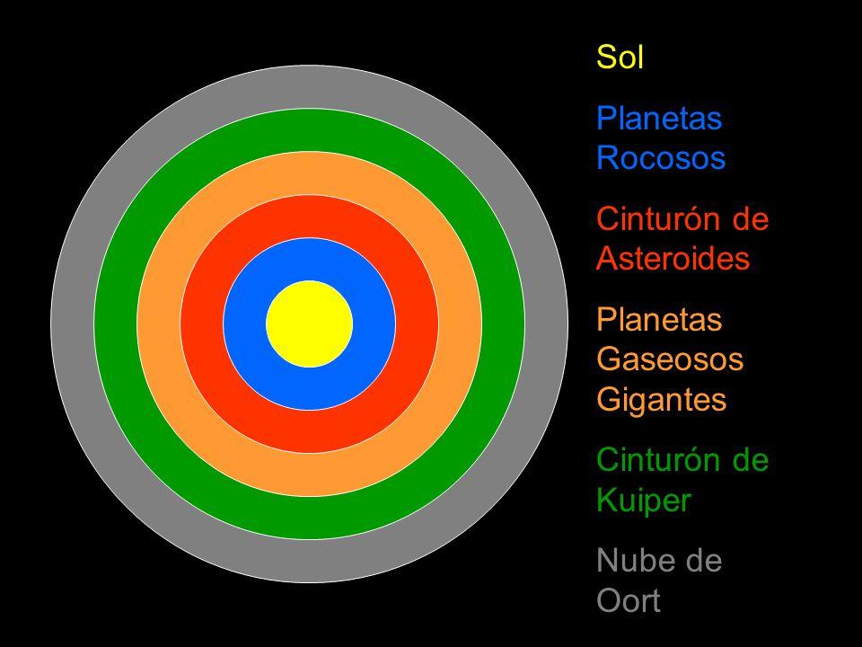 Sol Planetas Rocosos. Cinturón de Asteroides. Planetas Gaseosos Gigantes.