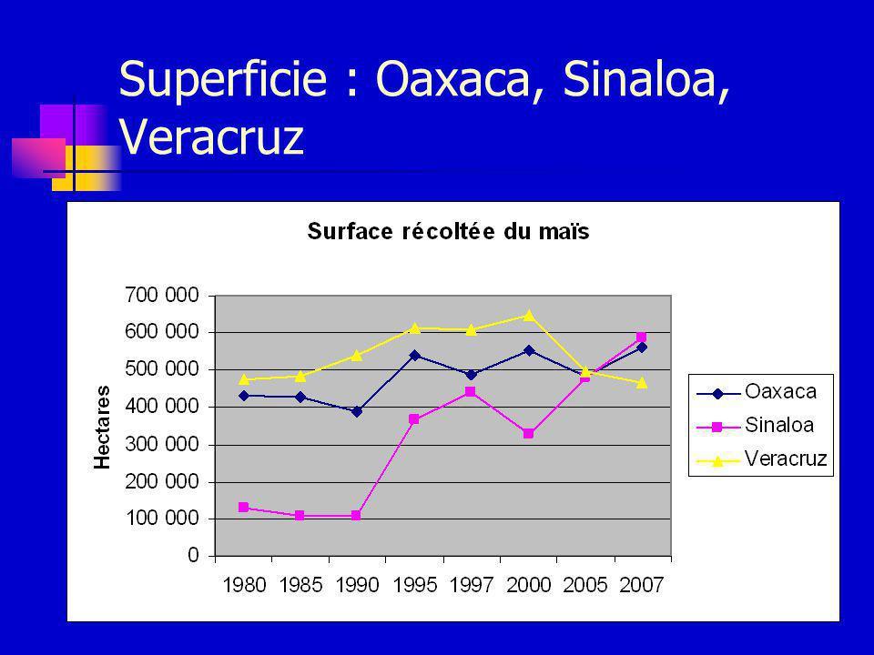 Superficie : Oaxaca, Sinaloa, Veracruz