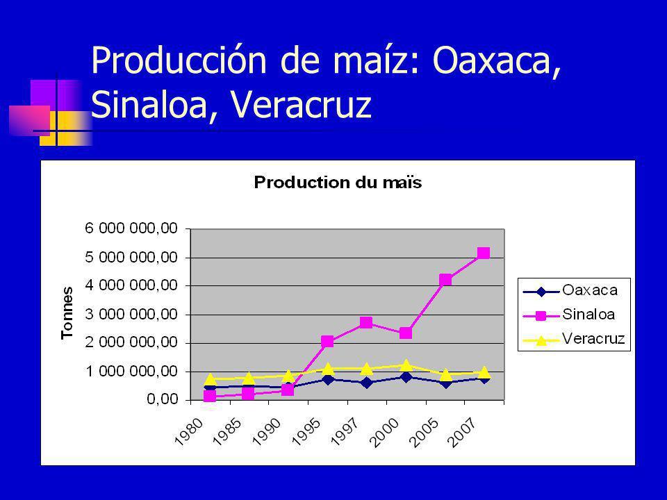 Producción de maíz: Oaxaca, Sinaloa, Veracruz