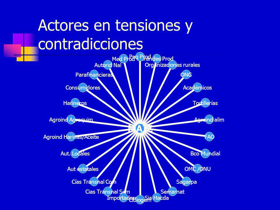 Actores en tensiones y contradicciones