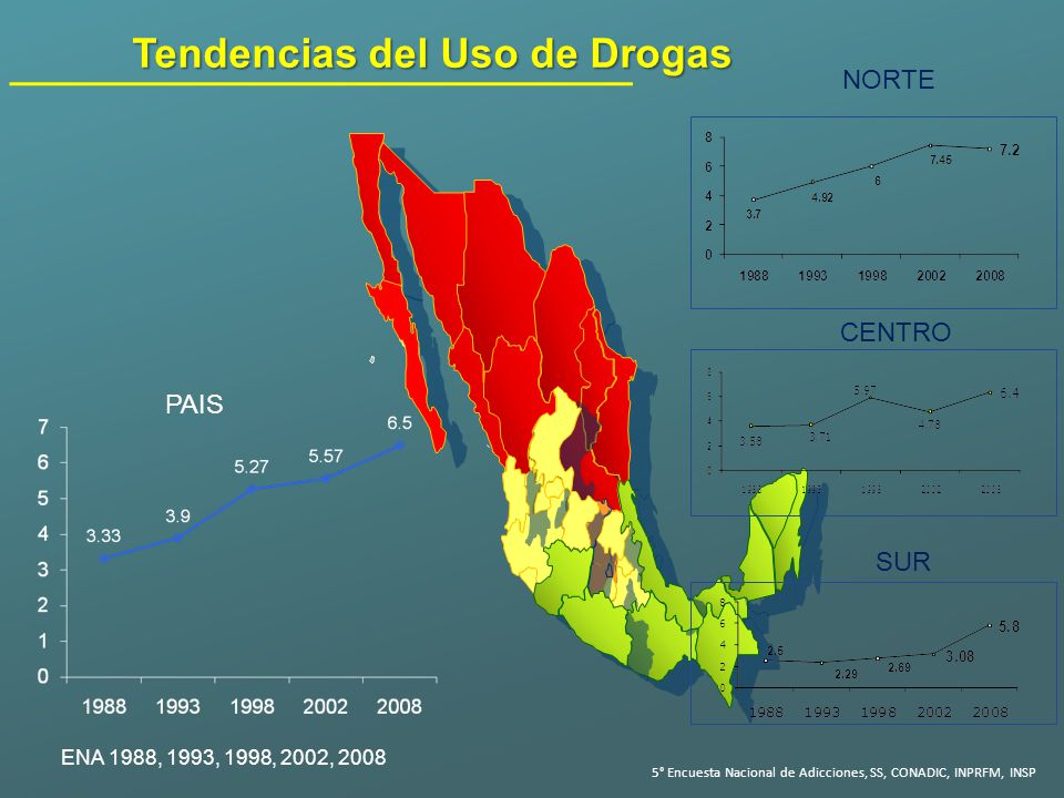 Tendencias del Uso de Drogas