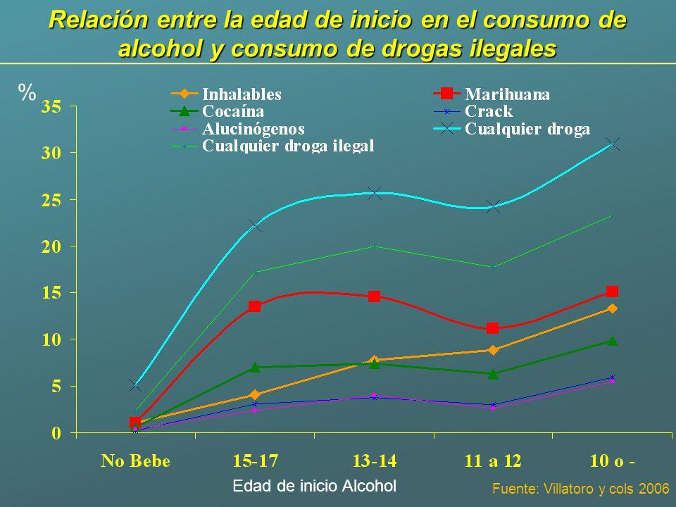 Relación entre la edad de inicio en el consumo de alcohol y consumo de drogas ilegales