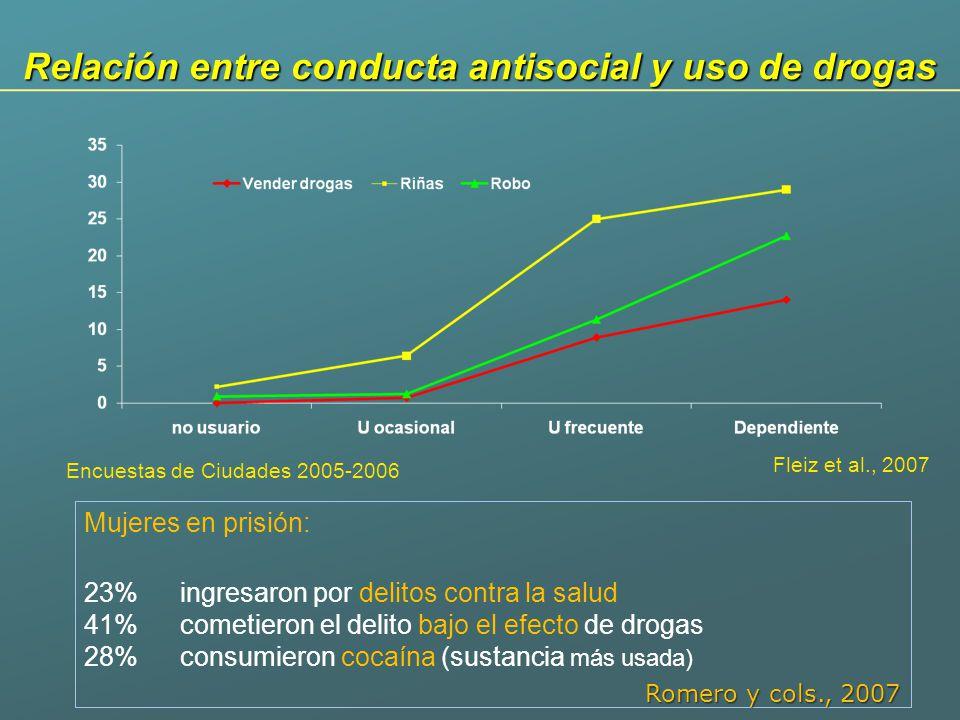 Relación entre conducta antisocial y uso de drogas