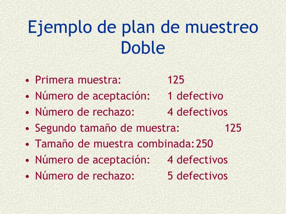 Ejemplo de plan de muestreo Doble