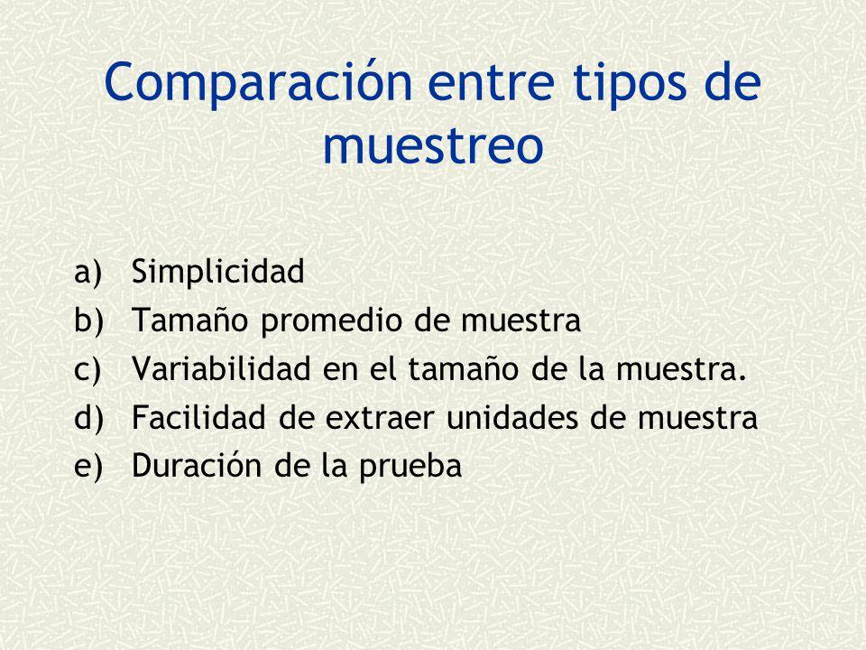 Comparación entre tipos de muestreo
