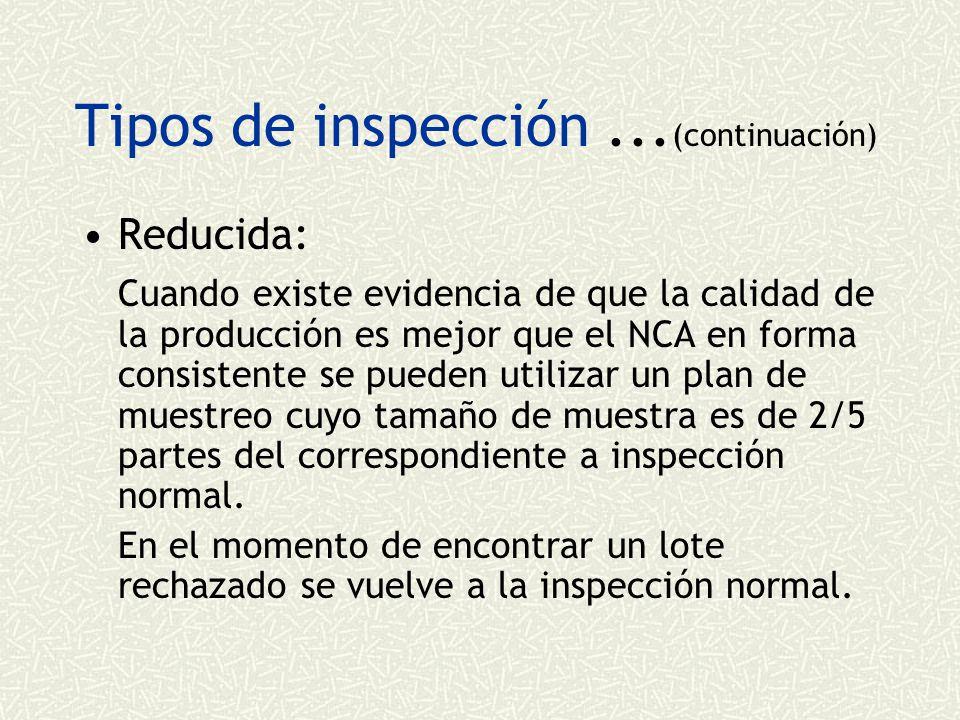 Tipos de inspección ...(continuación)