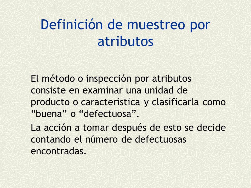 Definición de muestreo por atributos