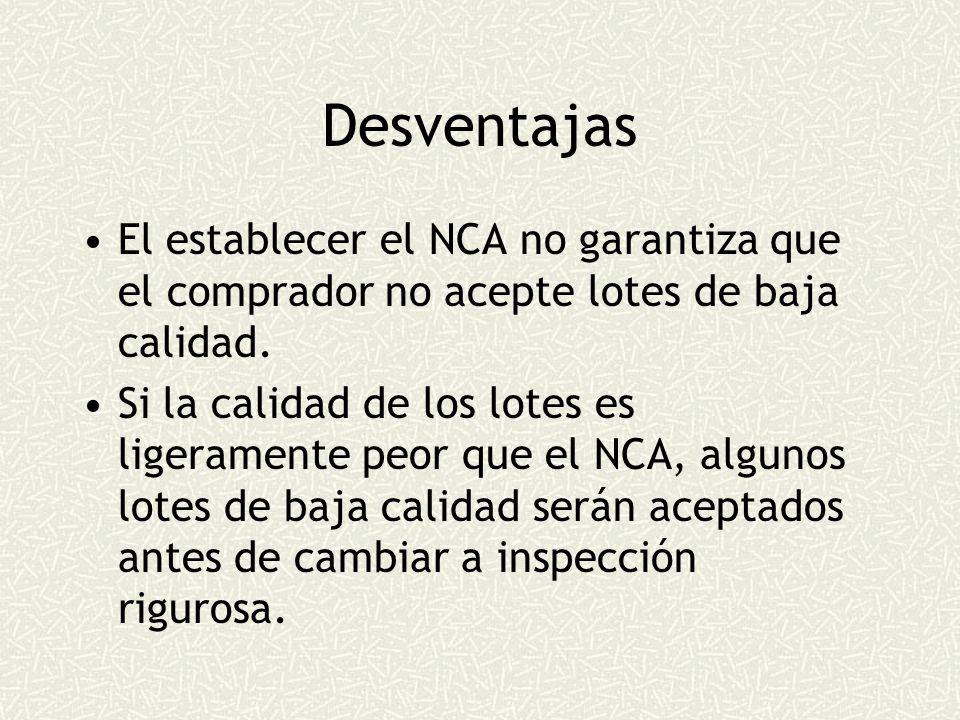Desventajas El establecer el NCA no garantiza que el comprador no acepte lotes de baja calidad.