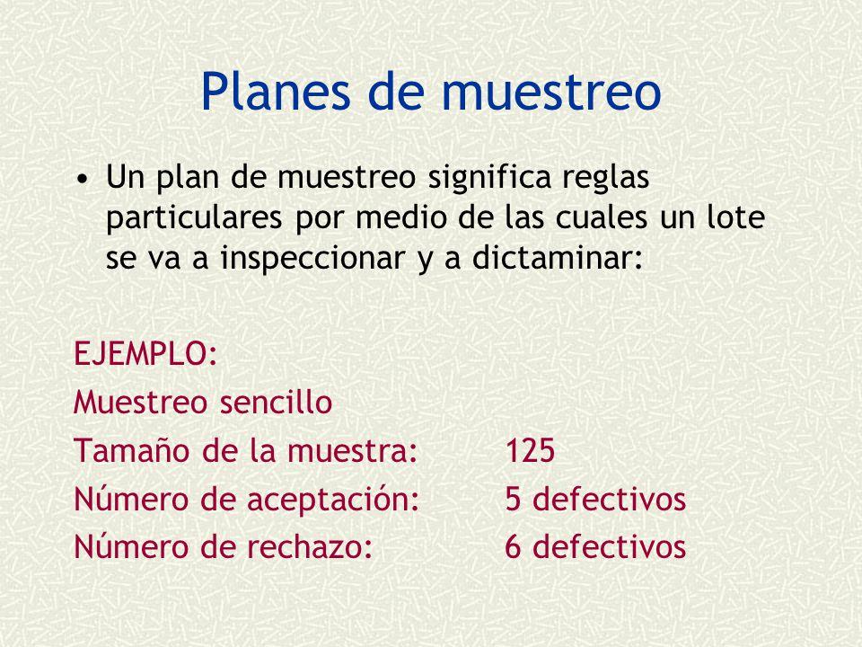 Planes de muestreo Un plan de muestreo significa reglas particulares por medio de las cuales un lote se va a inspeccionar y a dictaminar: