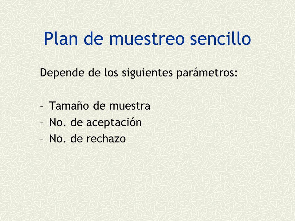 Plan de muestreo sencillo