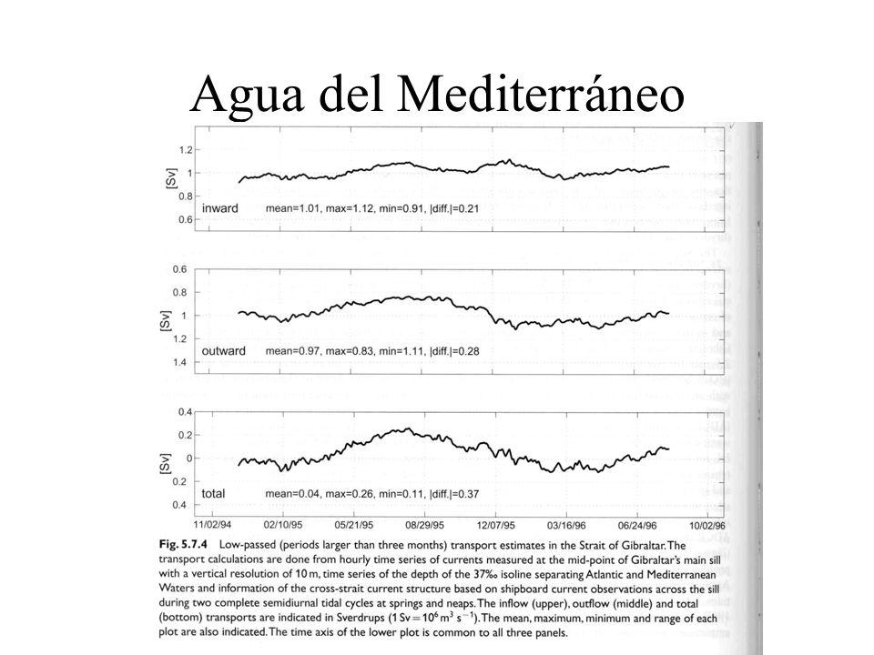 Agua del Mediterráneo