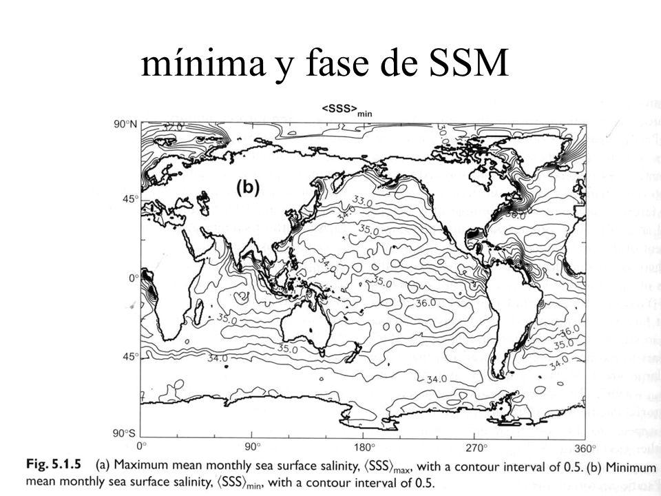 mínima y fase de SSM