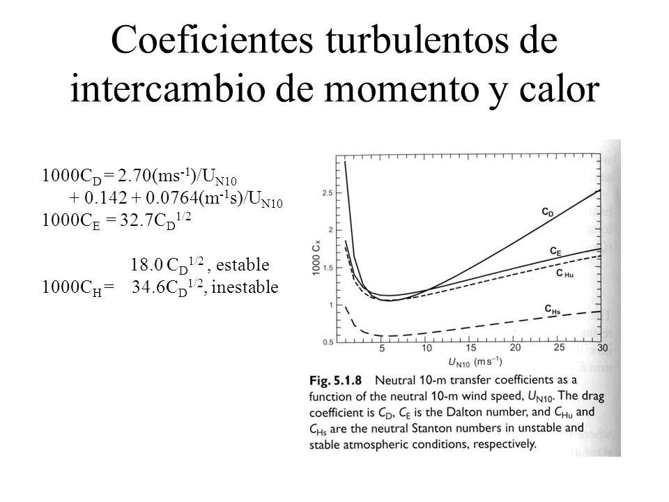 Coeficientes turbulentos de intercambio de momento y calor