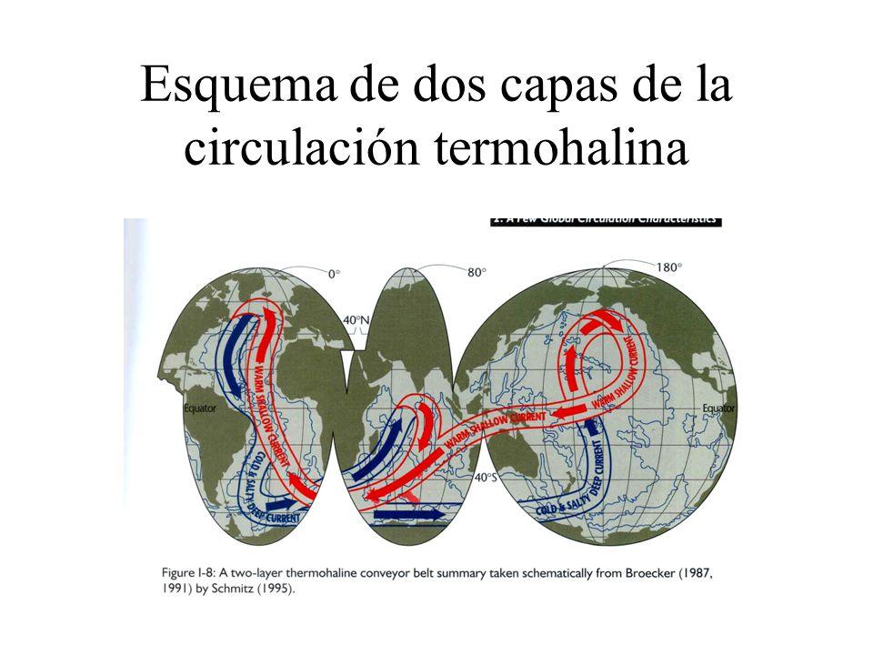 Esquema de dos capas de la circulación termohalina