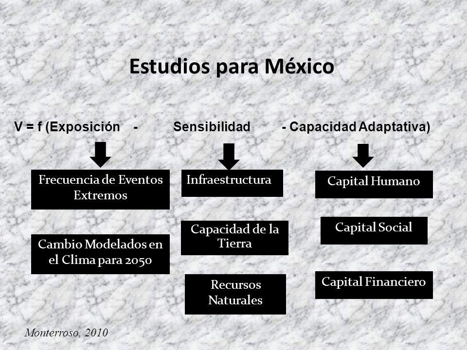 Estudios para México V = f (Exposición - Sensibilidad - Capacidad Adaptativa) Frecuencia de Eventos Extremos.