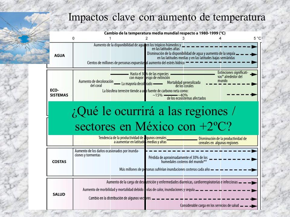 Impactos clave con aumento de temperatura