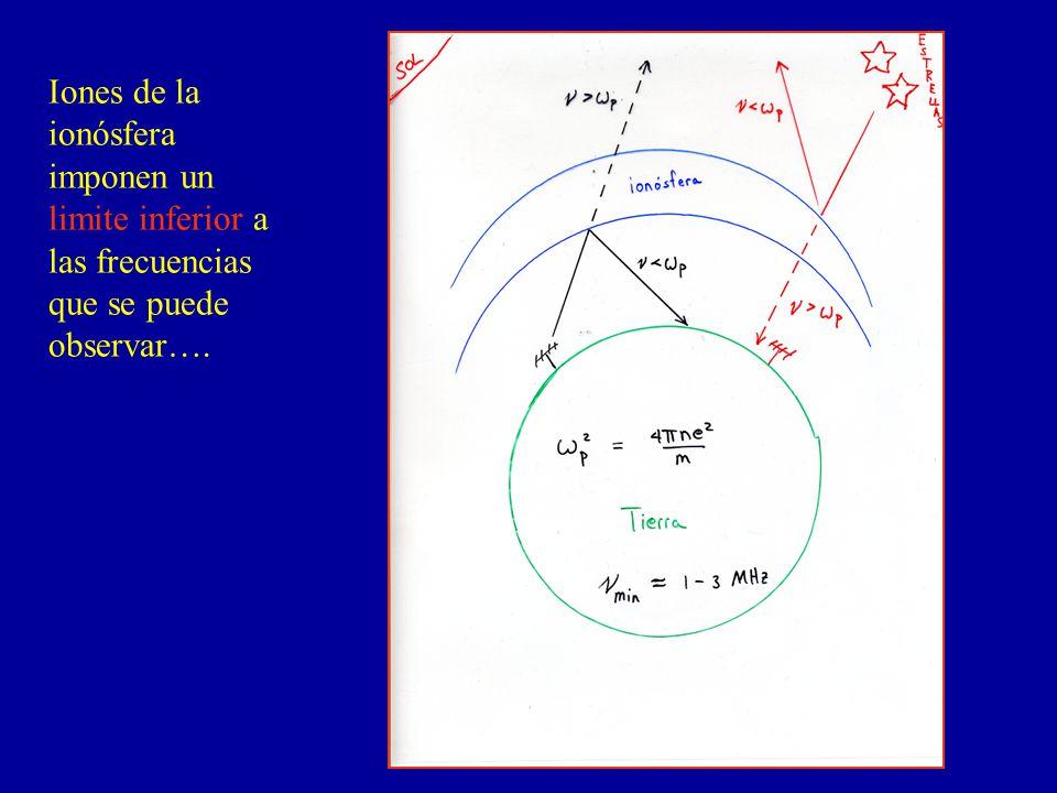 Iones de la ionósfera imponen un limite inferior a las frecuencias que se puede observar….