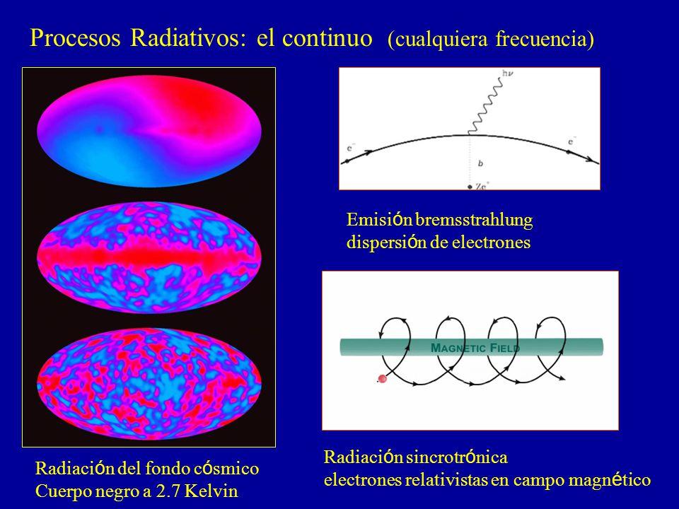 Procesos Radiativos: el continuo (cualquiera frecuencia)