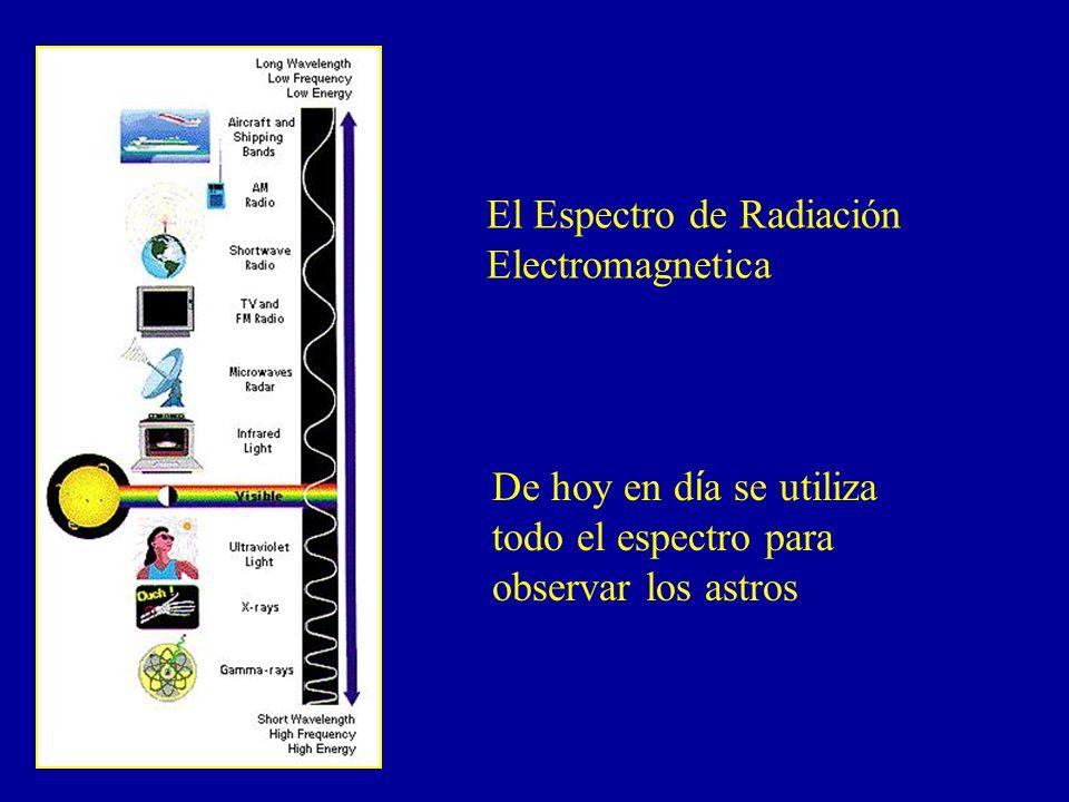 El Espectro de Radiación Electromagnetica