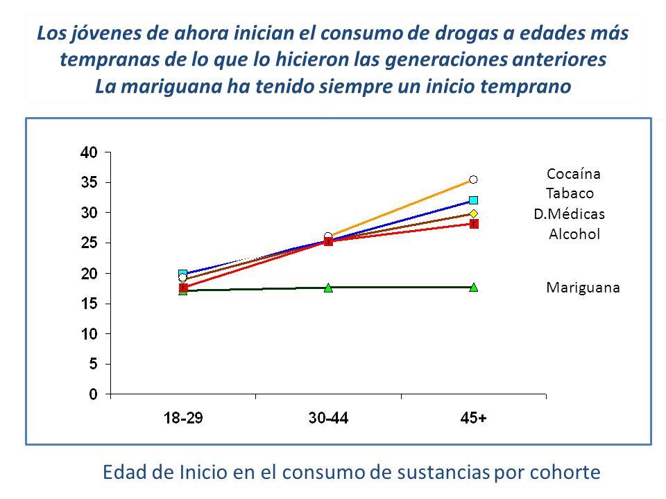 Edad de Inicio en el consumo de sustancias por cohorte