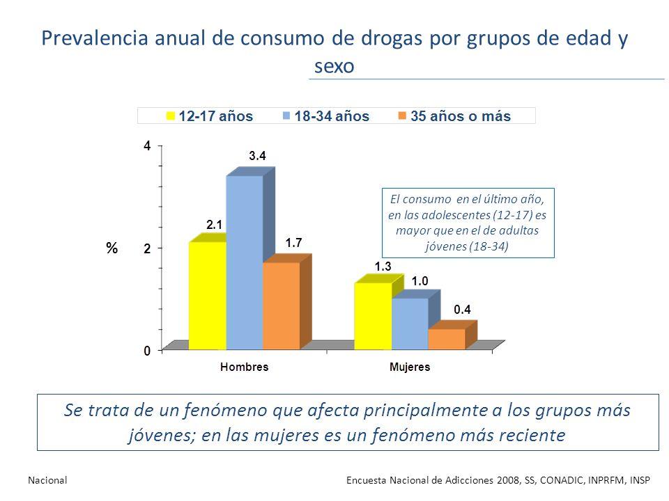 Prevalencia anual de consumo de drogas por grupos de edad y sexo