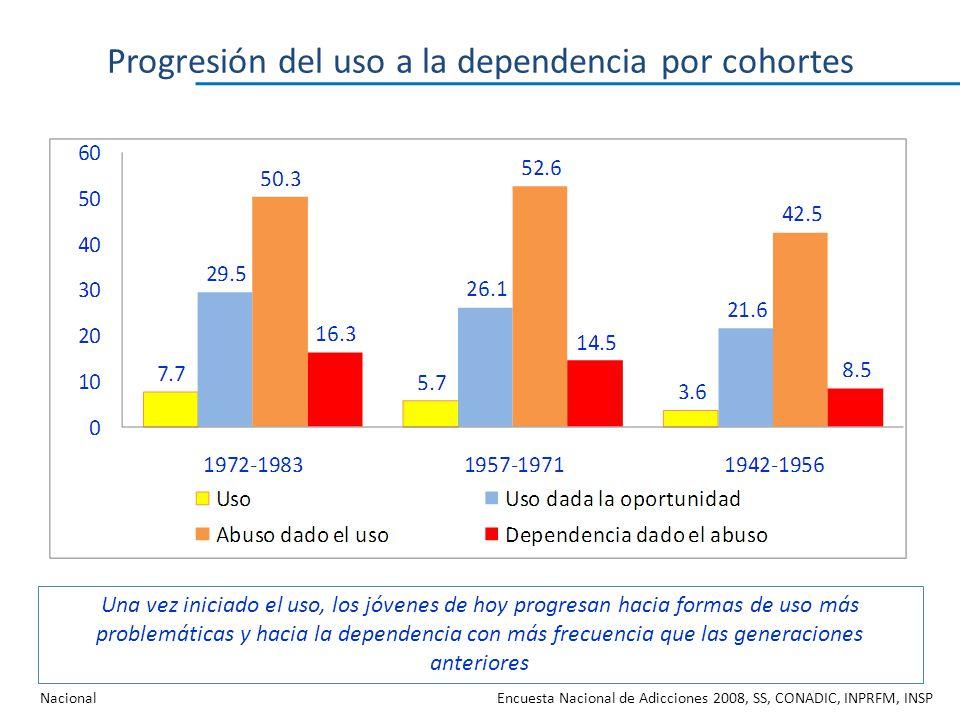 Progresión del uso a la dependencia por cohortes