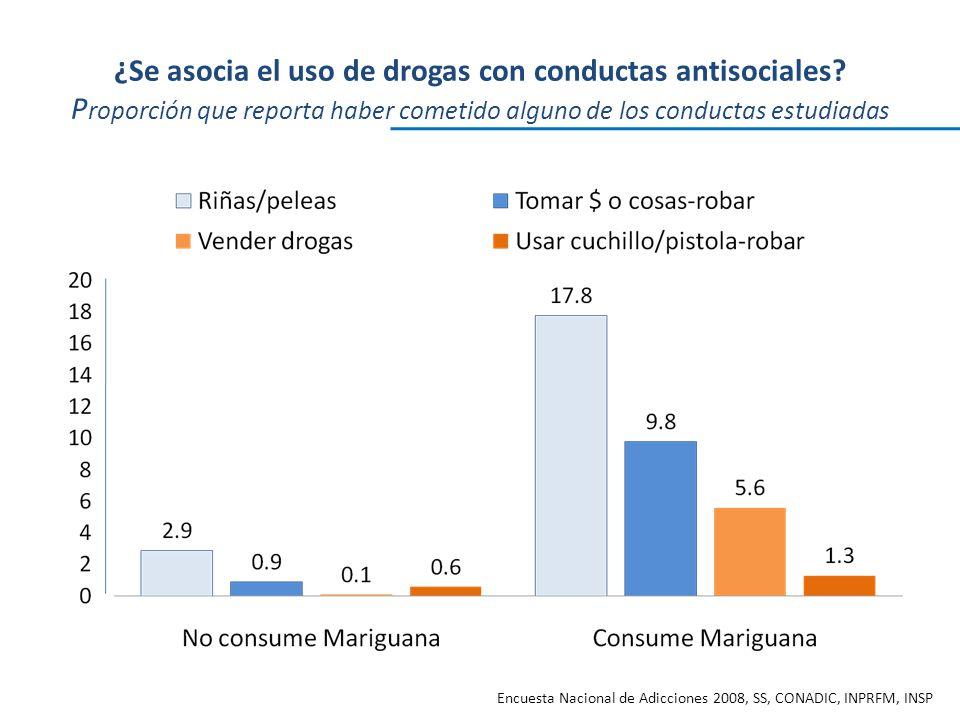 ¿Se asocia el uso de drogas con conductas antisociales