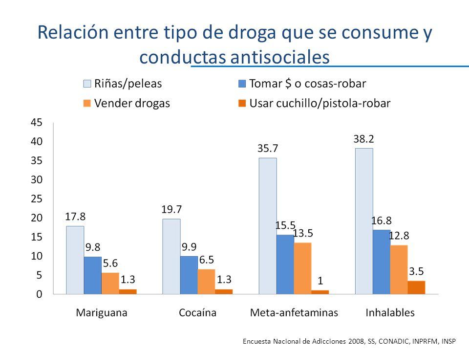 Relación entre tipo de droga que se consume y conductas antisociales