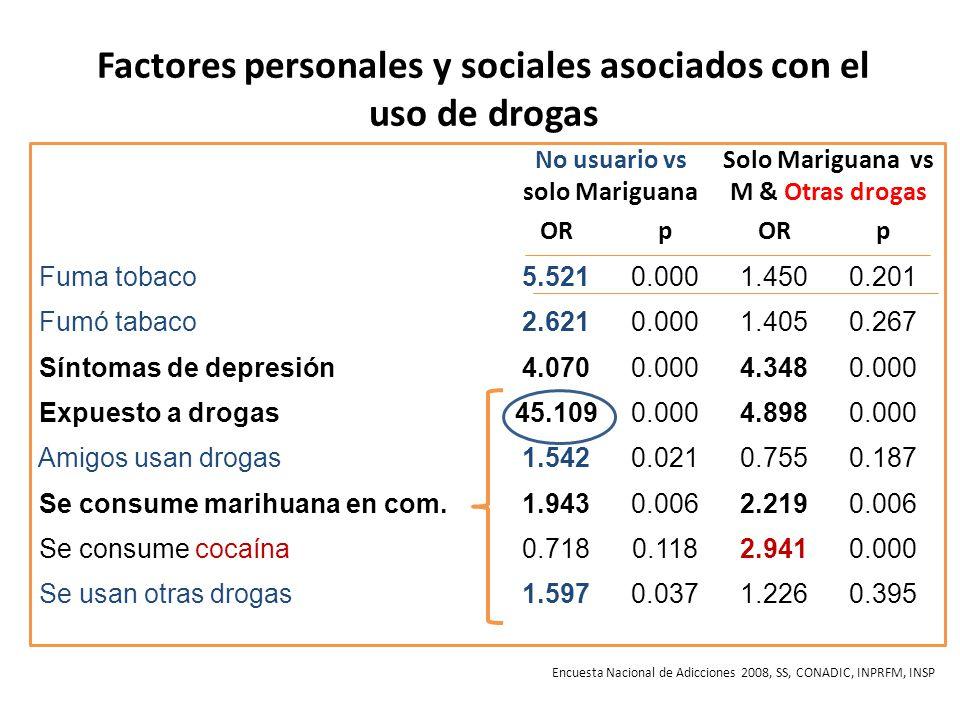 Factores personales y sociales asociados con el uso de drogas