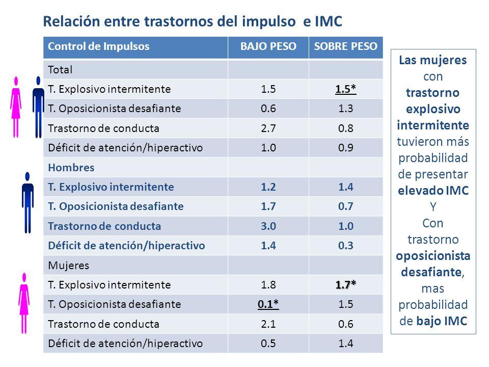 Relación entre trastornos del impulso e IMC